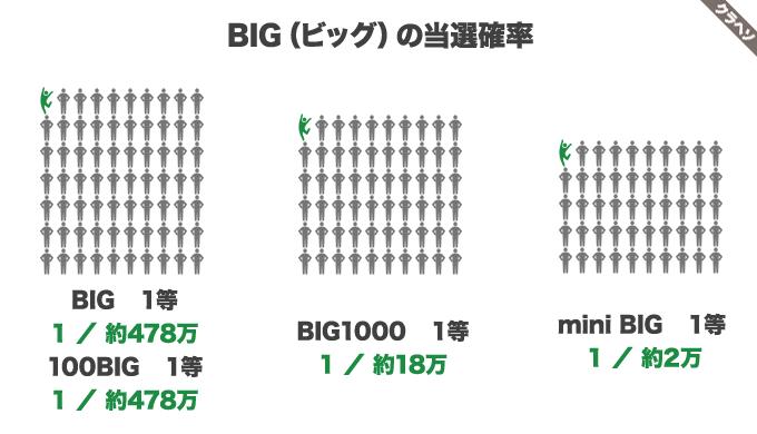 BIG(ビッグ)の当選確率