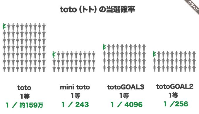 toto(トト)の当選確率